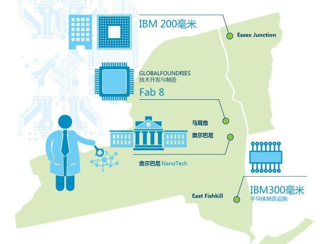 关于芯片工厂,IBM到底卖了啥?