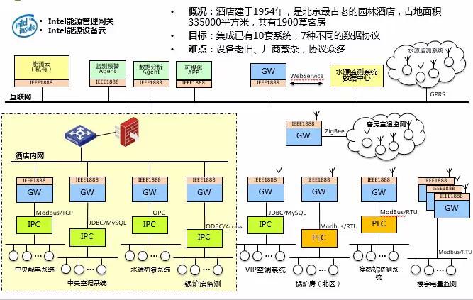 平台结构示意图