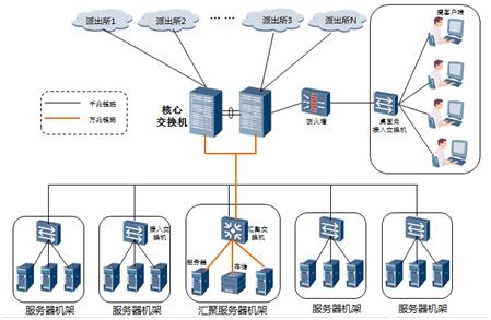 华为结构框架图