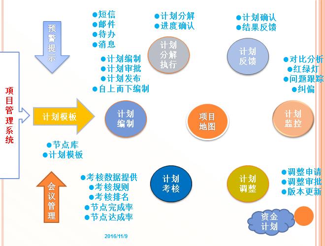 腾讯组织结构图分析