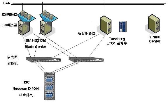 中油bp服务器虚拟化网络结构图