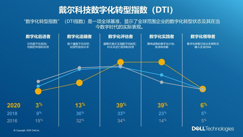 戴尔科技发布数字化转型指数(DTI)