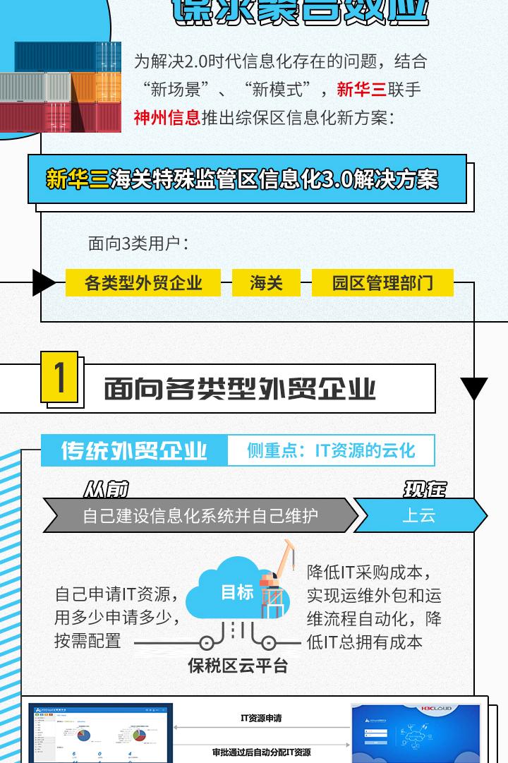 B.P案例秀   新华三海关特殊监管区信息化3.0解决方案:以核心用户为导向谋求聚合效应
